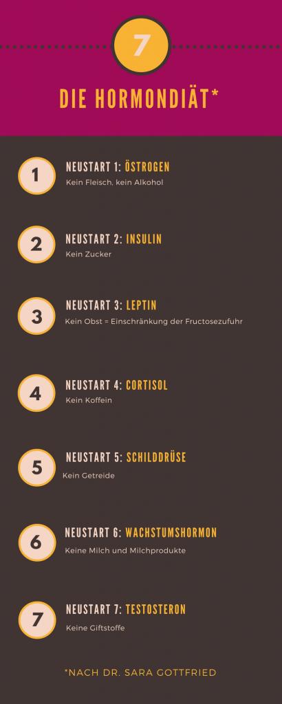 Die Hormondiät. Neustart 10: Östrogen - Kein Fleisch  Life10up!